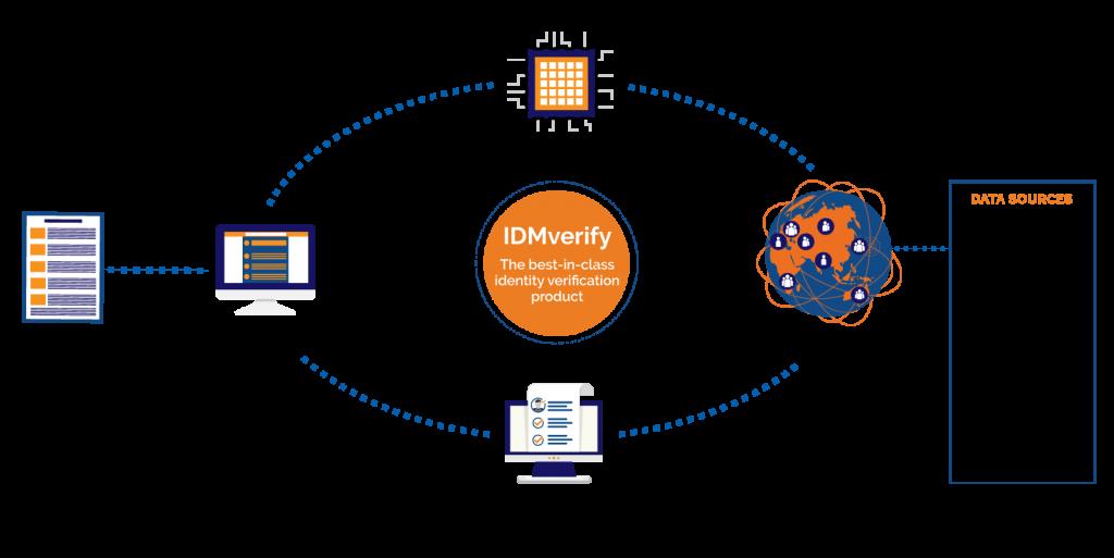 IDMverify usage diagram
