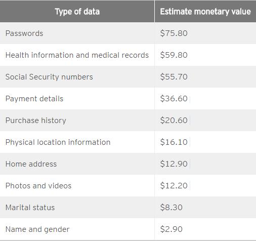 personal information price on dark web