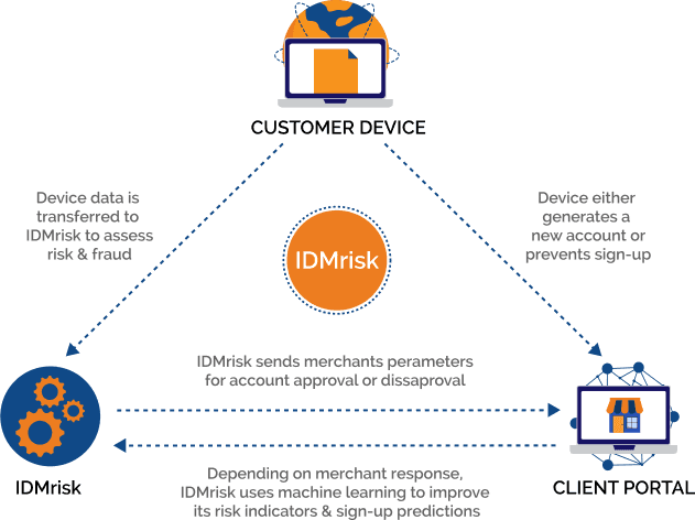 IDMrisk_diagram2-01-631x472