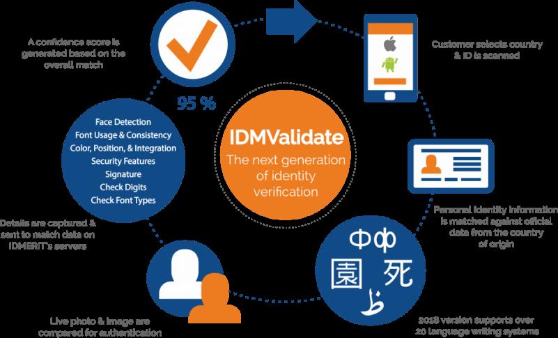 idmvalidate-new-dia-1000x750-801x485
